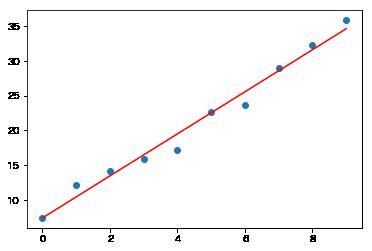 最小二乗法をPythonコードで理解する